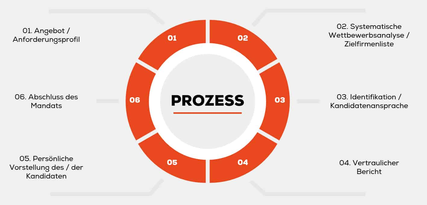 Headhunting Prozess Executive Search